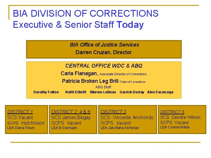BIA DIVISION OF CORRECTIONS Executive & Senior Staff Today BIA Office of Justice Services