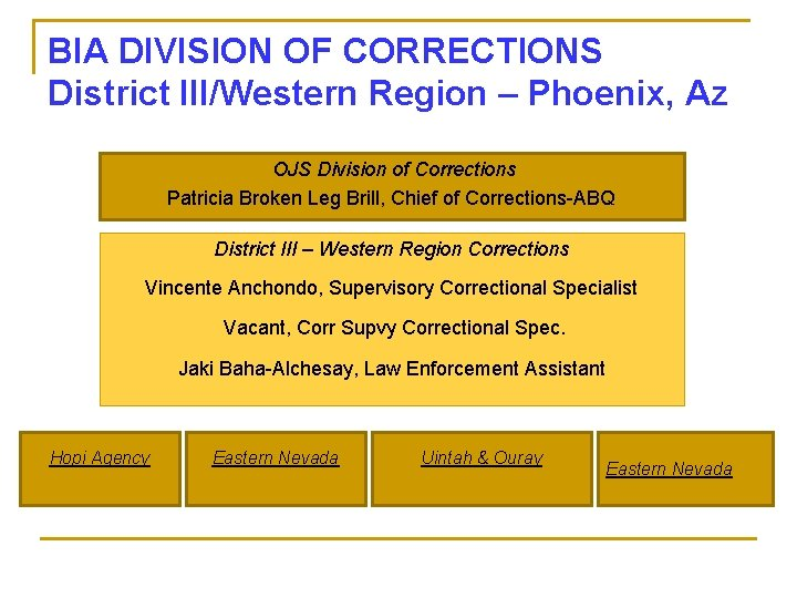BIA DIVISION OF CORRECTIONS District III/Western Region – Phoenix, Az OJS Division of Corrections
