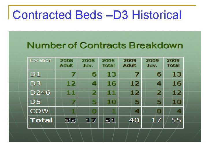 Contracted Beds –D 3 Historical
