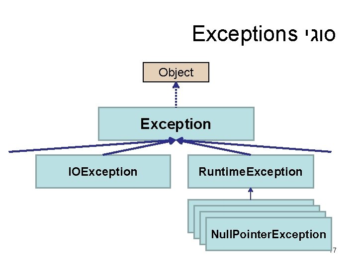 Exceptions סוגי Object Exception IOException Runtime. Exception Null. Pointer. Exception 17