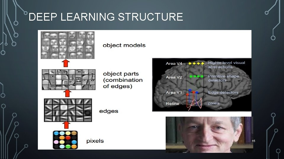 DEEP LEARNING STRUCTURE Hinton 15