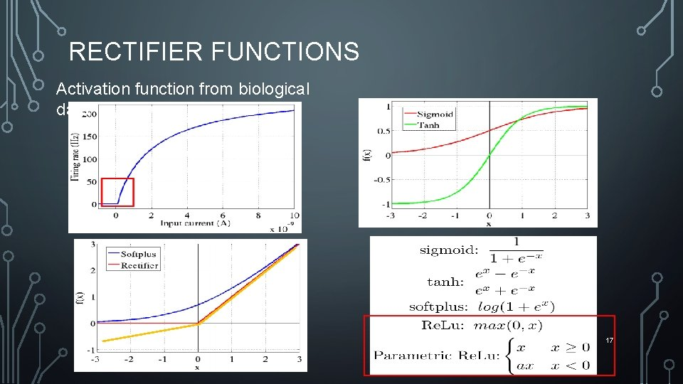 RECTIFIER FUNCTIONS Activation function from biological data 17