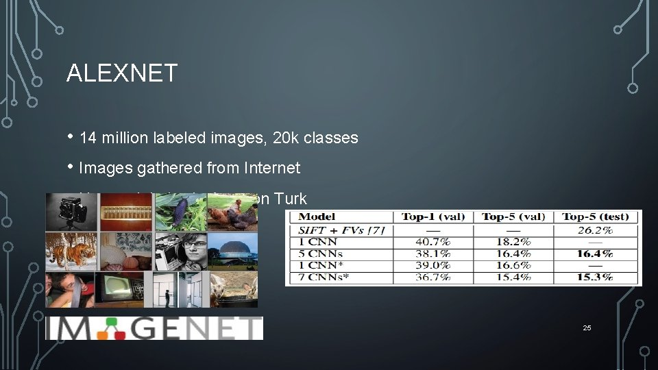 ALEXNET • 14 million labeled images, 20 k classes • Images gathered from Internet