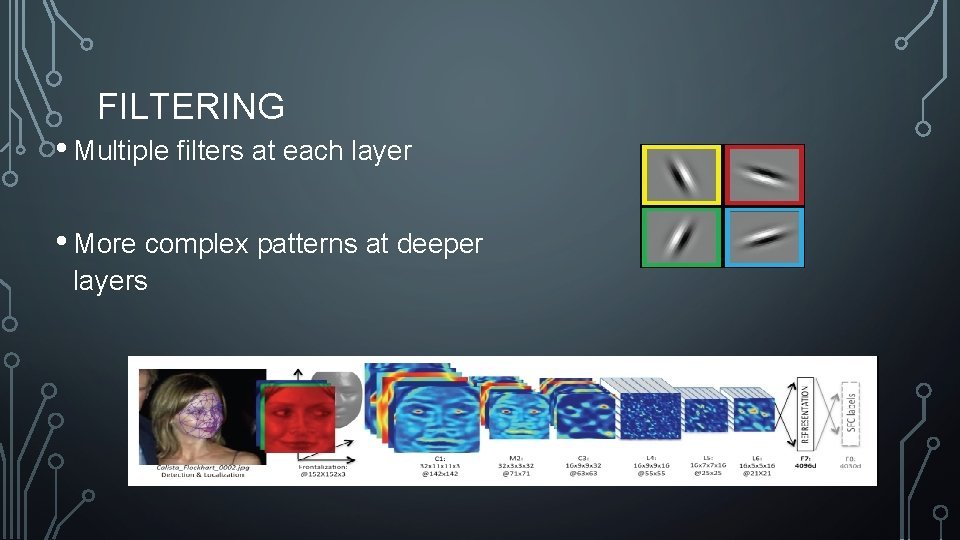 FILTERING • Multiple filters at each layer • More complex patterns at deeper layers