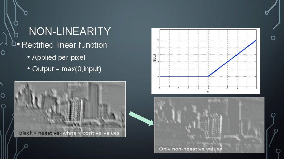 NON-LINEARITY • Rectified linear function • Applied per-pixel • Output = max(0, input) 30