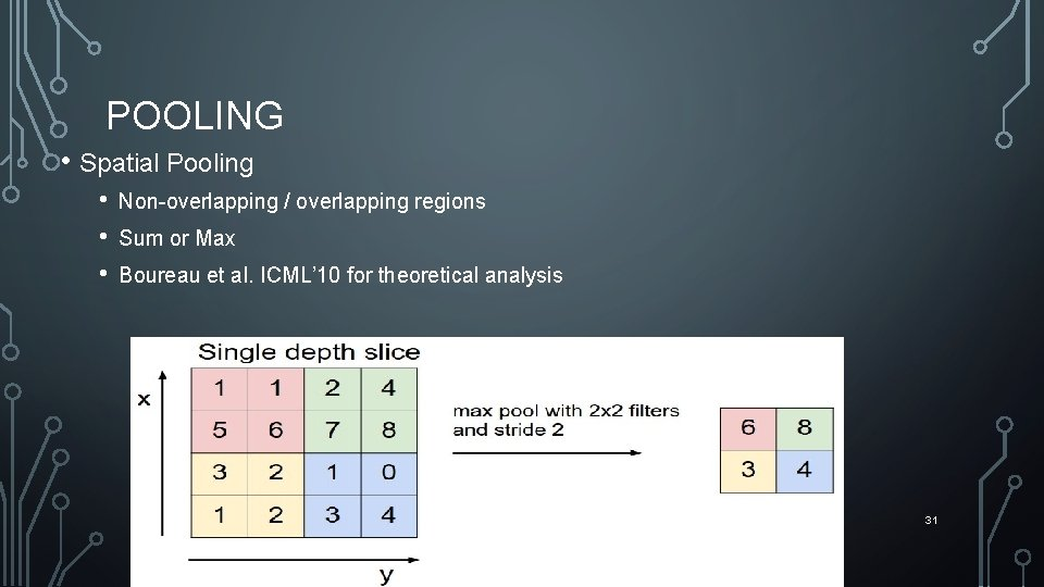POOLING • Spatial Pooling • • • Non-overlapping / overlapping regions Sum or Max