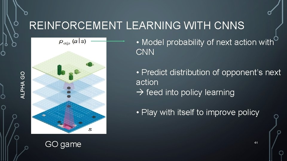 REINFORCEMENT LEARNING WITH CNNS • Model probability of next action with CNN ALPHA GO