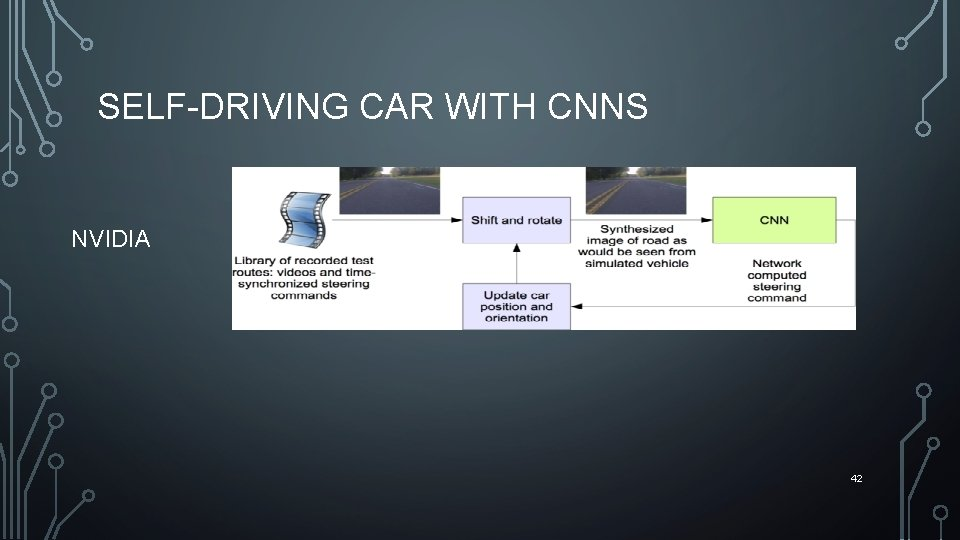 SELF-DRIVING CAR WITH CNNS NVIDIA 42