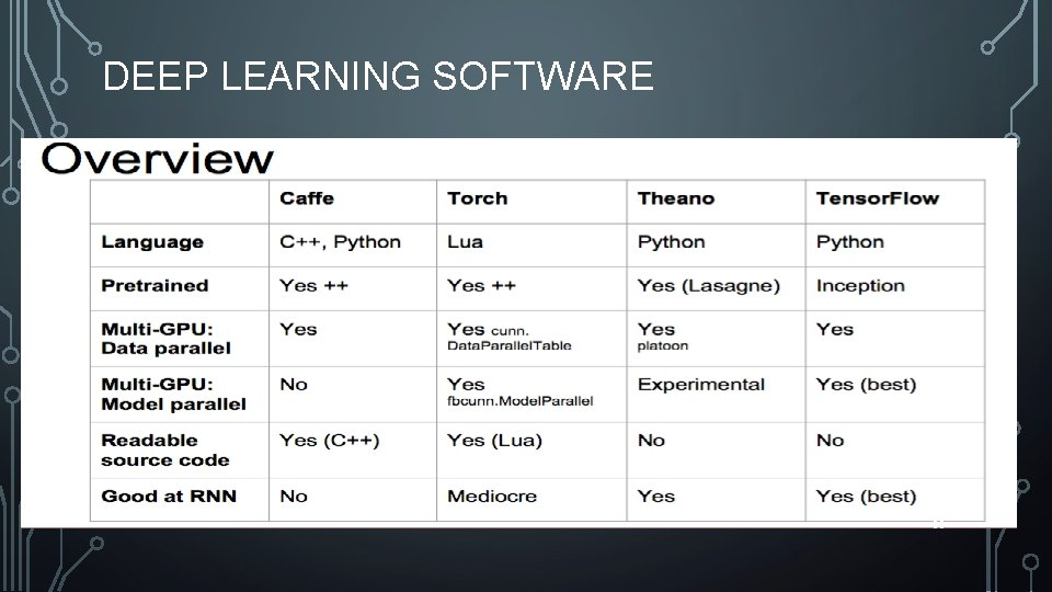 DEEP LEARNING SOFTWARE 63