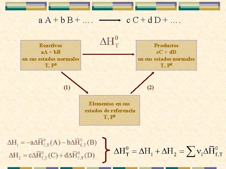 a A + b B + …. c C + d D + ….