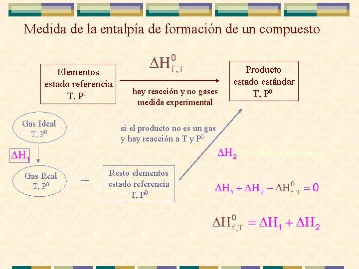 Medida de la entalpía de formación de un compuesto Elementos estado referencia T, P