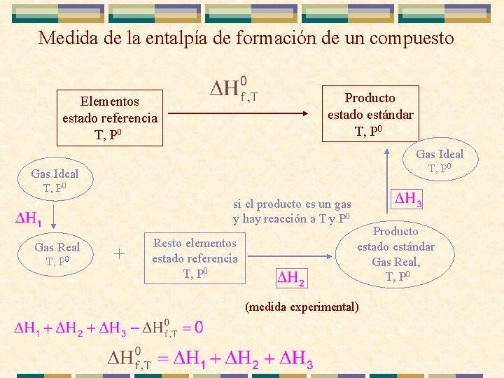 Medida de la entalpía de formación de un compuesto Producto estado estándar T, P