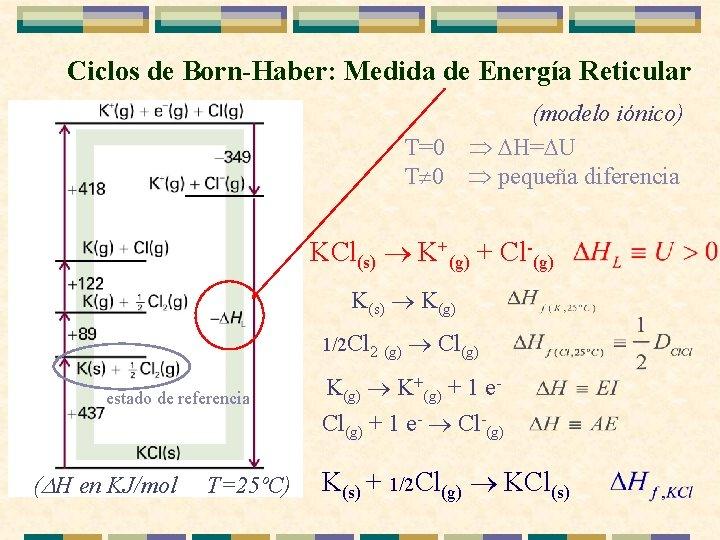 Ciclos de Born-Haber: Medida de Energía Reticular (modelo iónico) T=0 H= U T 0