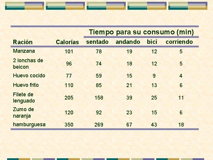 Tiempo para su consumo (min) Ración Calorías sentado andando bici corriendo Manzana 101 78