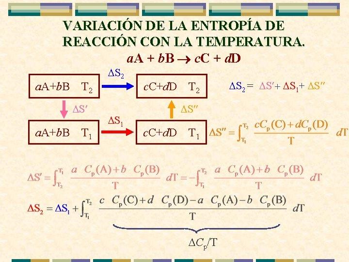VARIACIÓN DE LA ENTROPÍA DE REACCIÓN CON LA TEMPERATURA. a. A + b. B