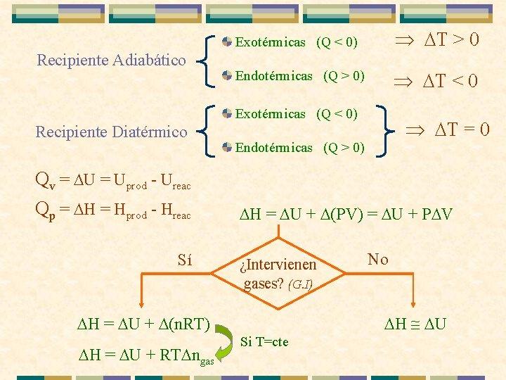 Recipiente Adiabático Exotérmicas (Q < 0) T > 0 Endotérmicas (Q > 0) T