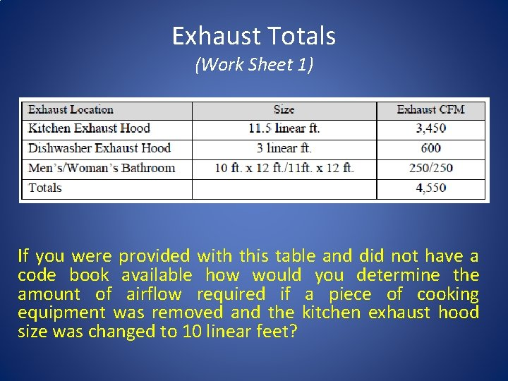 Exhaust Totals (Work Sheet 1) If you were provided with this table and did