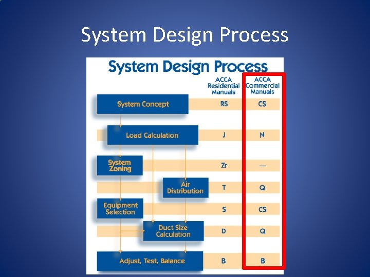 System Design Process