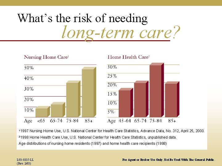 What's the risk of needing long-term care? 11997 Nursing Home Use, U. S. National