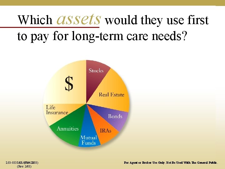 Which assets would they use first to pay for long-term care needs? L 03
