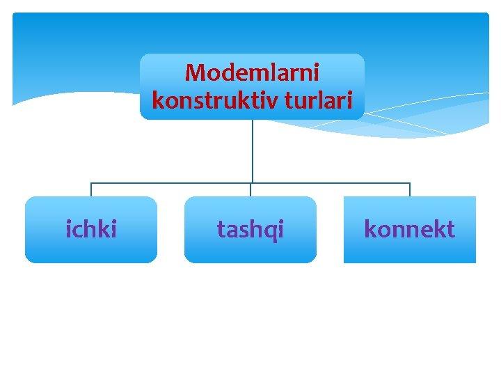 Modemlarni konstruktiv turlari ichki tashqi konnekt