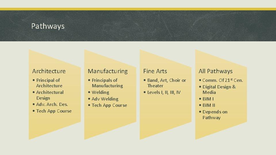 Pathways Architecture Manufacturing Fine Arts All Pathways • Principal of Architecture • Architectural Design