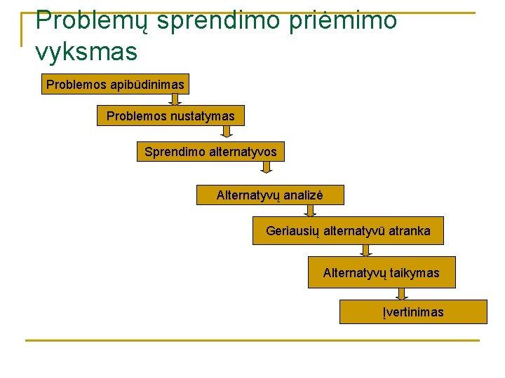 Problemų sprendimo priėmimo vyksmas Problemos apibūdinimas Problemos nustatymas Sprendimo alternatyvos Alternatyvų analizė Geriausių alternatyvū