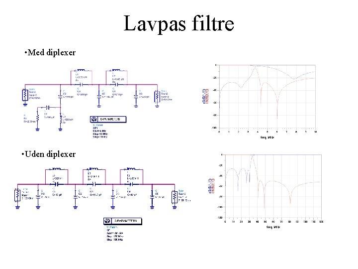 Lavpas filtre • Med diplexer • Uden diplexer