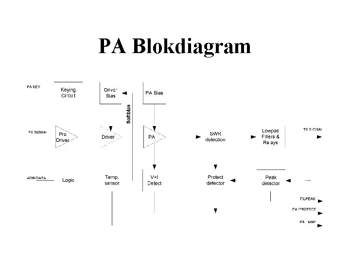 PA Blokdiagram