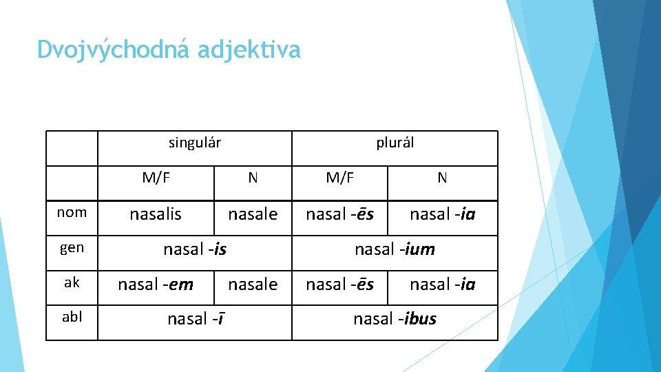 Dvojvýchodná adjektiva singulár plurál M/F N nom nasalis nasale nasal -ēs nasal -ia gen