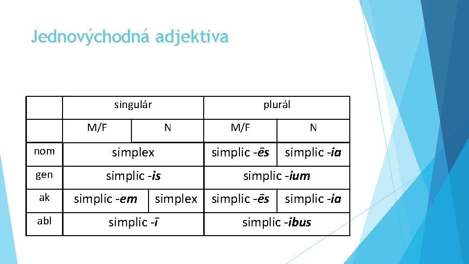 Jednovýchodná adjektiva singulár plurál M/F N nom simplex gen simplic -is ak abl simplic