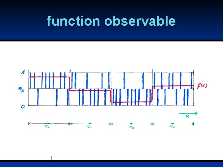 function observable