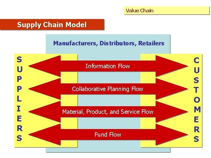 Value Chain Supply Chain Model Manufacturers, Distributors, Retailers S U P P L I