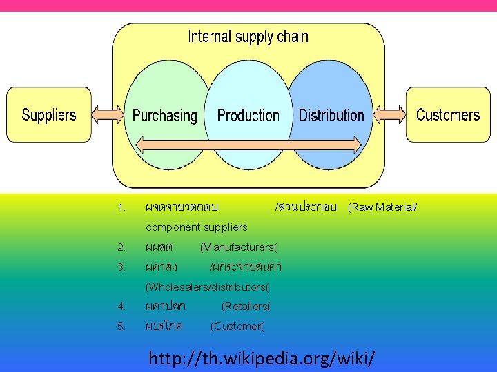 1. 2. 3. 4. 5. ผจดจายวตถดบ /สวนประกอบ (Raw Material/ component suppliers ผผลต (Manufacturers( ผคาสง