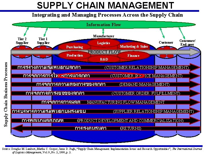 SUPPLY CHAIN MANAGEMENT Integrating and Managing Processes Across the Supply Chain Information Flow Tier