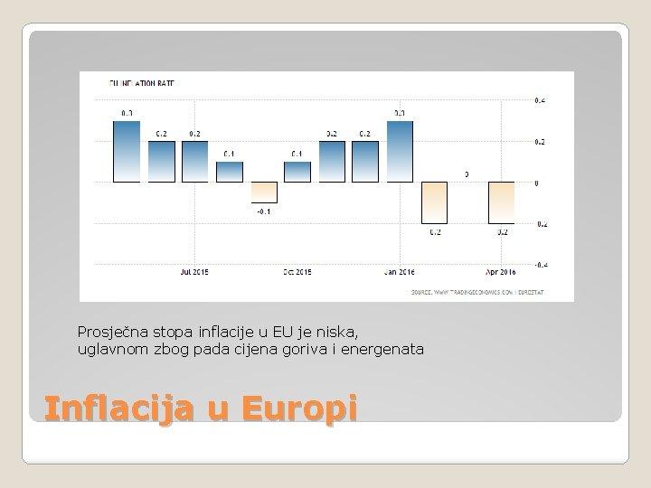 Prosječna stopa inflacije u EU je niska, uglavnom zbog pada cijena goriva i energenata