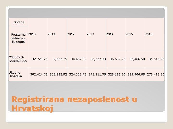 Registrirana nezaposlenost u Hrvatskoj