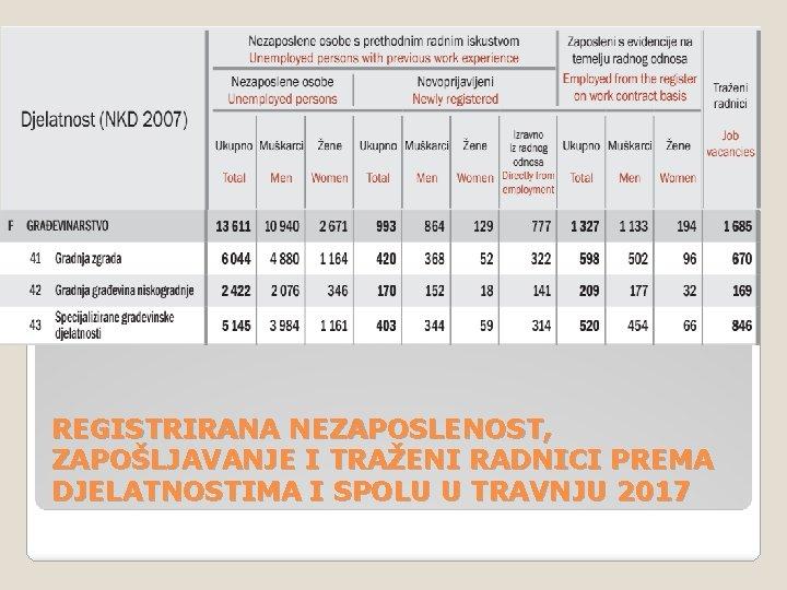REGISTRIRANA NEZAPOSLENOST, ZAPOŠLJAVANJE I TRAŽENI RADNICI PREMA DJELATNOSTIMA I SPOLU U TRAVNJU 2017