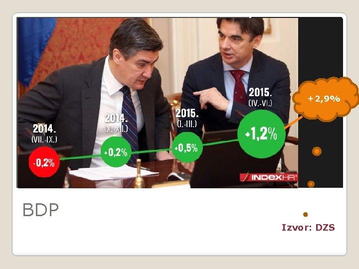 +2, 9% BDP Izvor: DZS