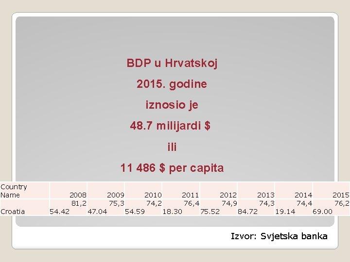 BDP u Hrvatskoj 2015. godine iznosio je 48. 7 milijardi $ ili 11 486