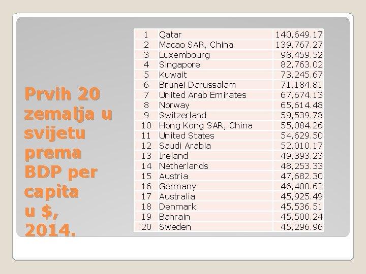 Prvih 20 zemalja u svijetu prema BDP per capita u $, 2014. 1 2