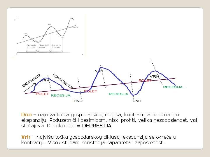 Dno – najniža točka gospodarskog ciklusa, kontrakcija se okreće u ekspanziju. Poduzetnički pesimizam, niski