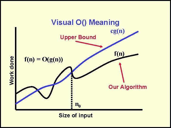 Visual O() Meaning Work done Upper Bound cg(n) f(n) = O(g(n)) Our Algorithm n