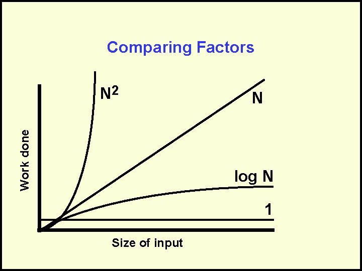 Comparing Factors Work done N 2 N log N 1 Size of input