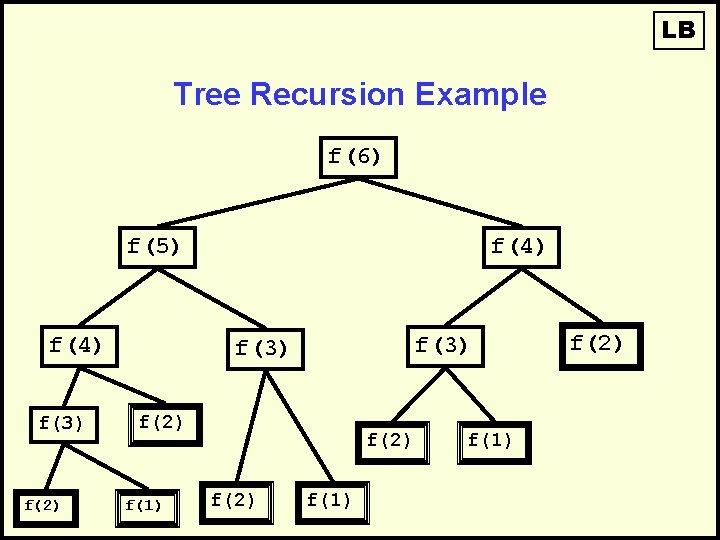 LB Tree Recursion Example f(6) f(5) f(4) f(3) f(2) f(1) f(2)
