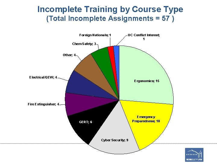 Incomplete Training by Course Type (Total Incomplete Assignments = 57 ) Foreign Nationals; 1