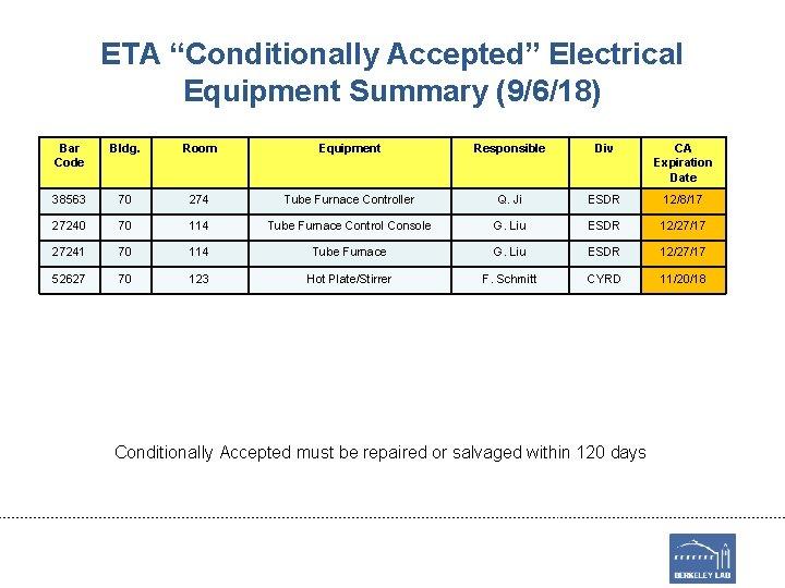 "ETA ""Conditionally Accepted"" Electrical Equipment Summary (9/6/18) Bar Code Bldg. Room Equipment Responsible Div"