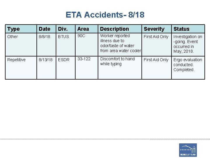 ETA Accidents- 8/18 Type Date Div. Area Description Severity Other 8/8/18 BTUS 90 C