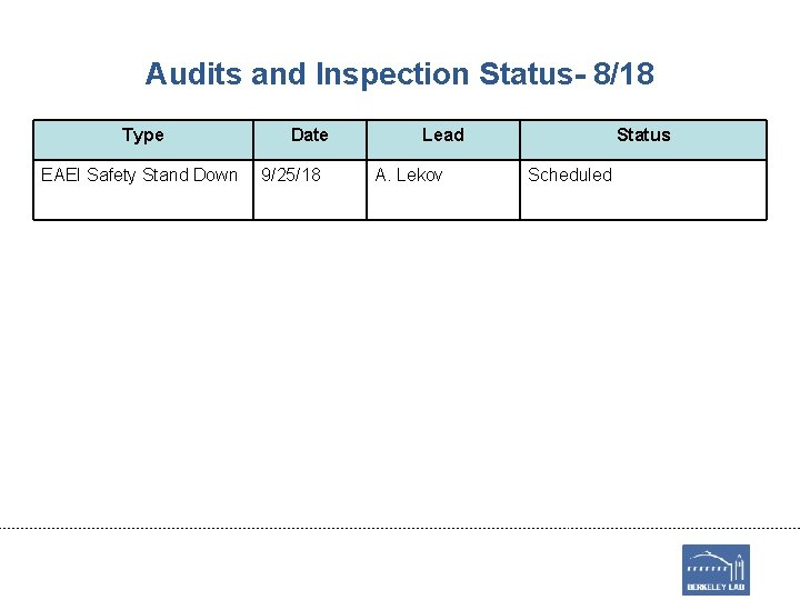 Audits and Inspection Status- 8/18 Type EAEI Safety Stand Down Date 9/25/18 Lead A.