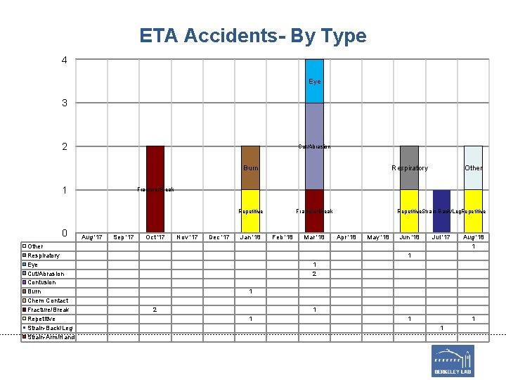 ETA Accidents- By Type 4 Eye 3 2 Cut/Abrasion Burn 1 Respiratory Fracture/Break Repetitive